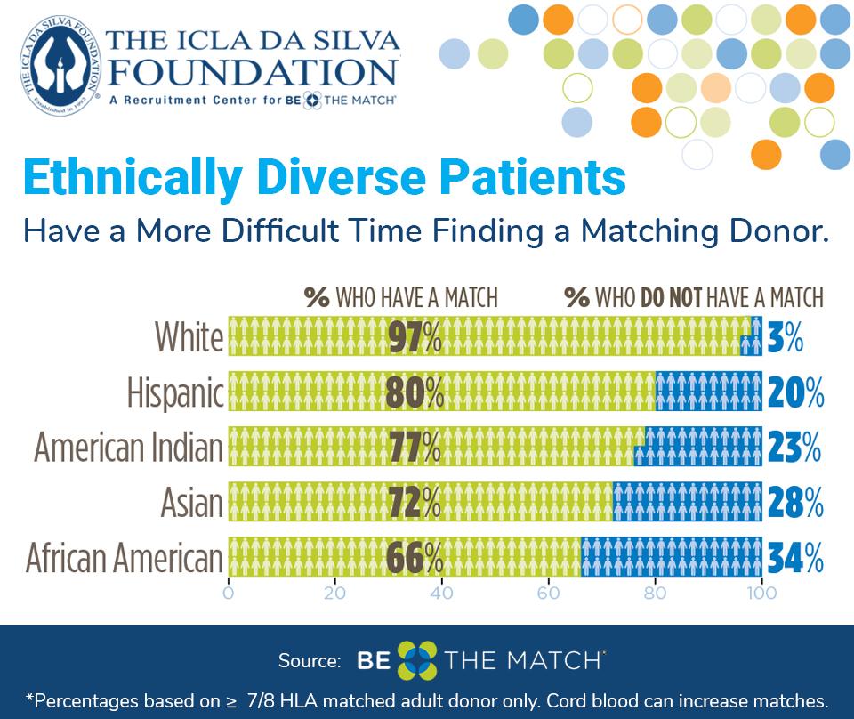 African American bone marrow donation